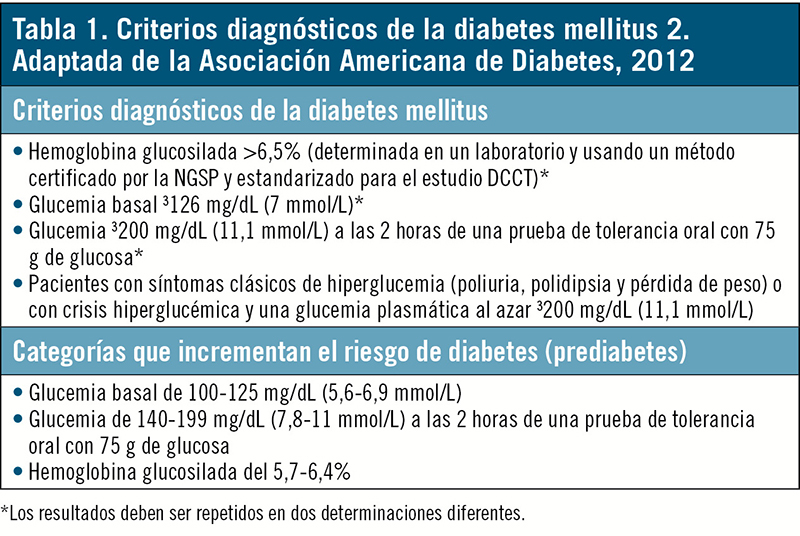 Tema 2. Manejo global y ágil del paciente con diabetes tipo 2